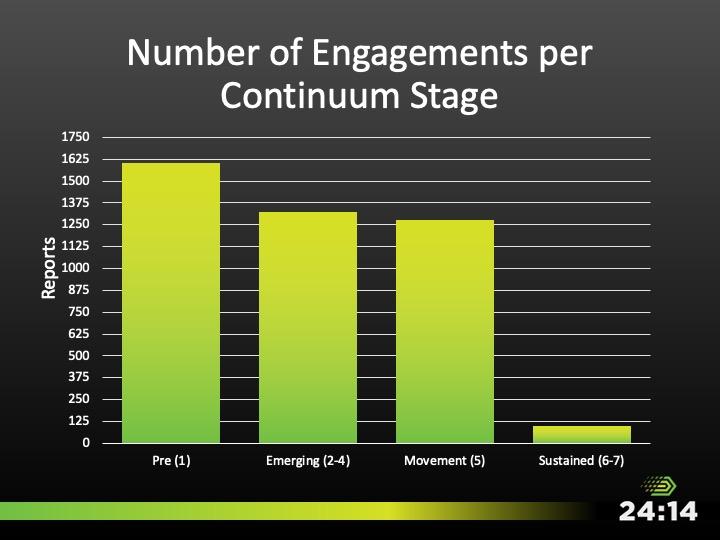 Diapositiva 7
